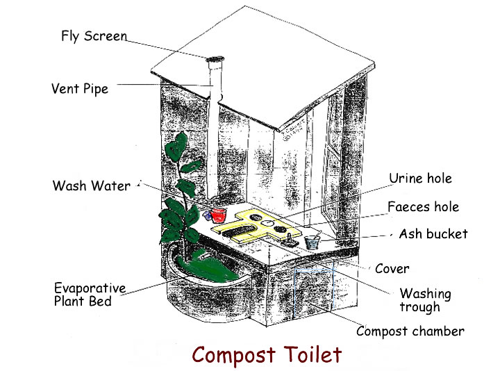 In Praise Of Toilets additionally Master Bathroom Remodel Closet Treehouse besides Dry Toilet moreover Aircraft additionally US7260855. on latrine toilet